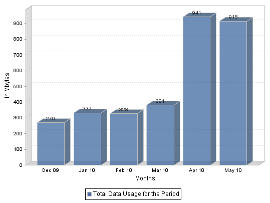 iPhone Data Plan Usage - Jeff Geerling