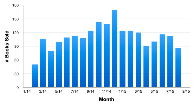 Books sold per month