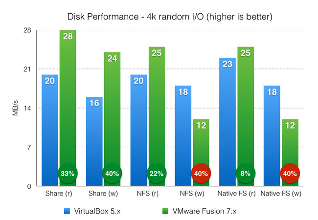 Disk or drive random access benchmark - VirtualBox and VMware Fusion