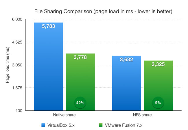 Page load performance for Drupal 7 and 8 with different synced folder methods - VirtualBox and VMware Fusion