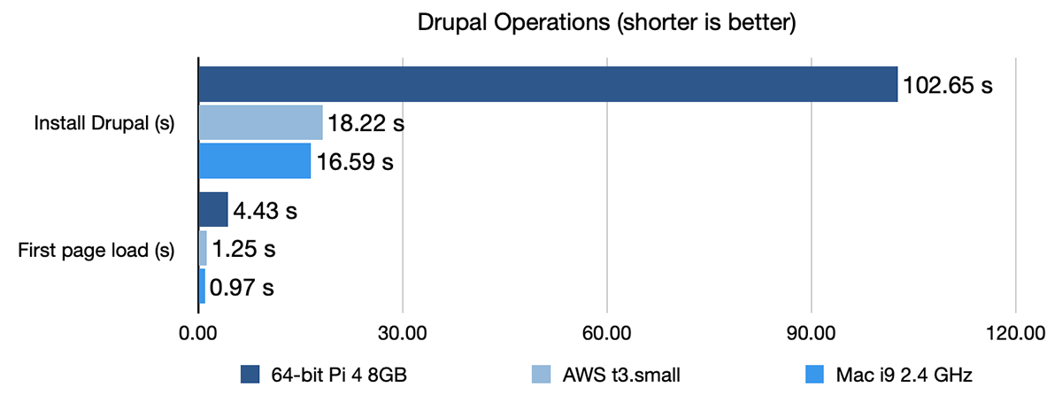 Drupal operations benchmark - Pi 4 vs AWS T3 vs Mac i9