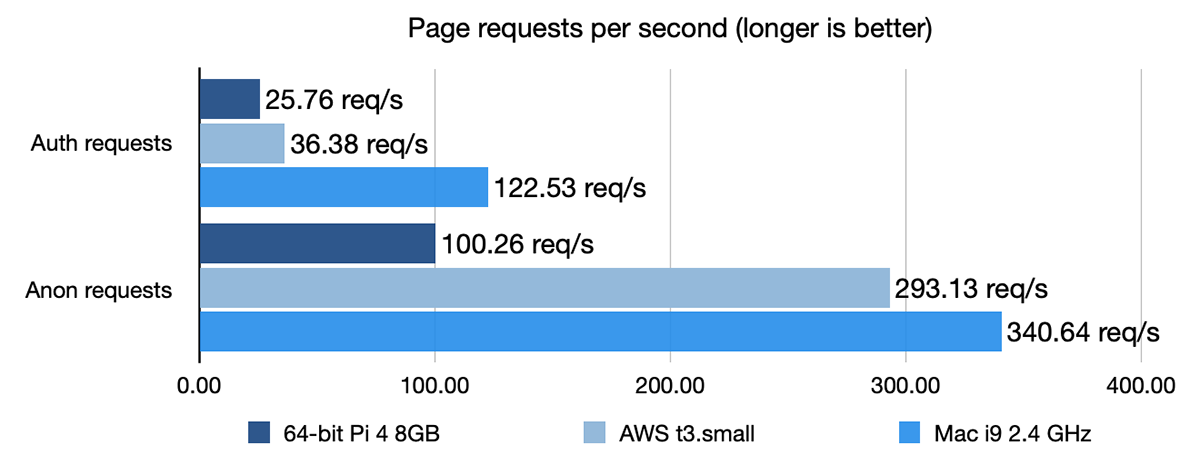 Drupal page requests benchmark - Pi 4 vs AWS T3 vs Mac i9