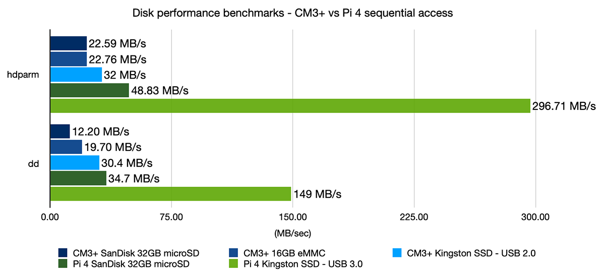 Compute Module 3+ vs Pi 4 Sequential Access Disk Benchmarks