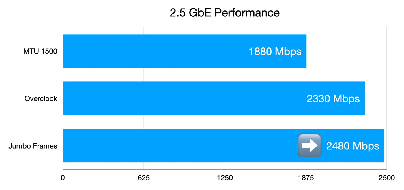 Jumbo frame performance compared to overclock and standard 2.5 Gbps performance