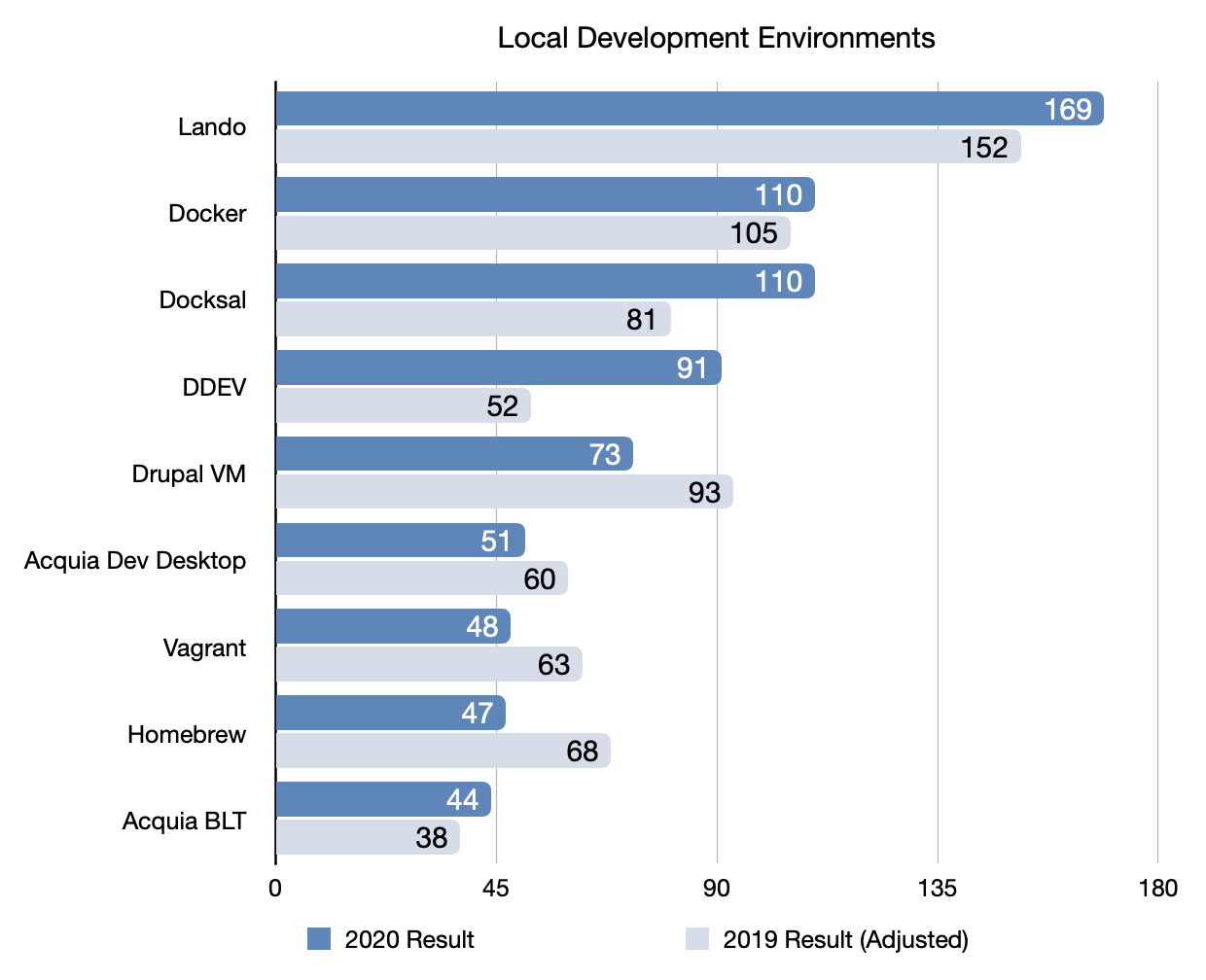 2020 Local Development Environment Results