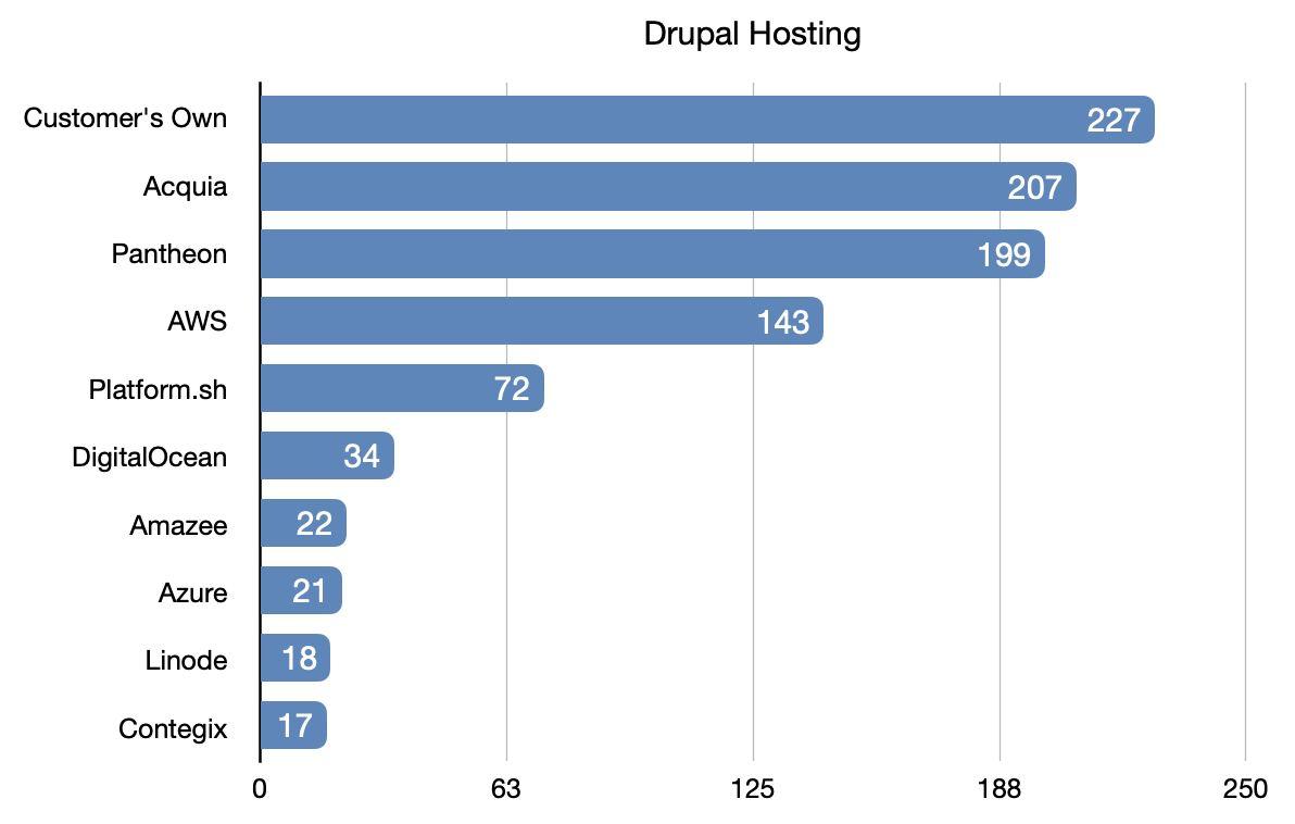 2020 Local Development Survey Drupal Hosting Results