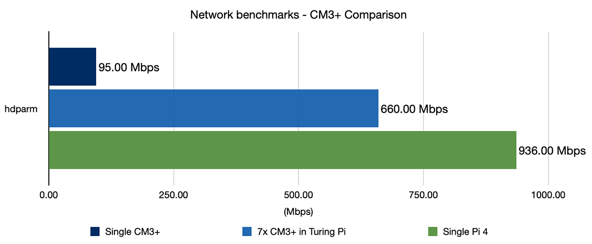 Network benchmarks - CM3+ vs Pi 4