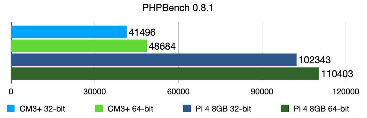 PHPBench Phoronix benchmark - CM3+ vs Pi 4
