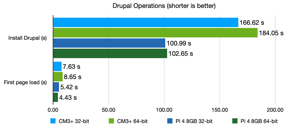 Drupal operations benchmark - CM3+ vs Pi 4