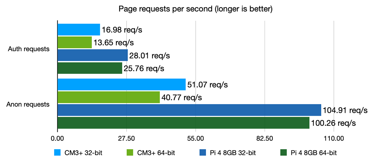 Drupal page requests benchmark - CM3+ vs Pi 4