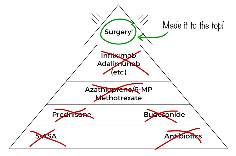 Crohn's Treatment Medication Pyramid - I made it to the top surgery