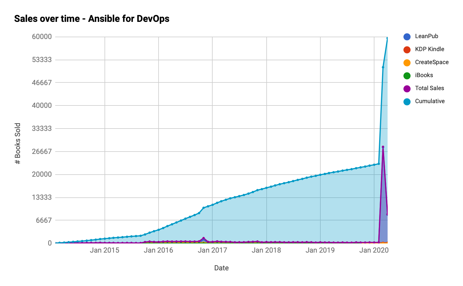 Ansible for DevOps - Cumulative Sales over Time