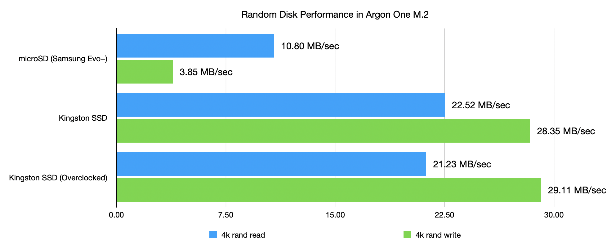 Argon One M.2 SSD vs microSD performance - random