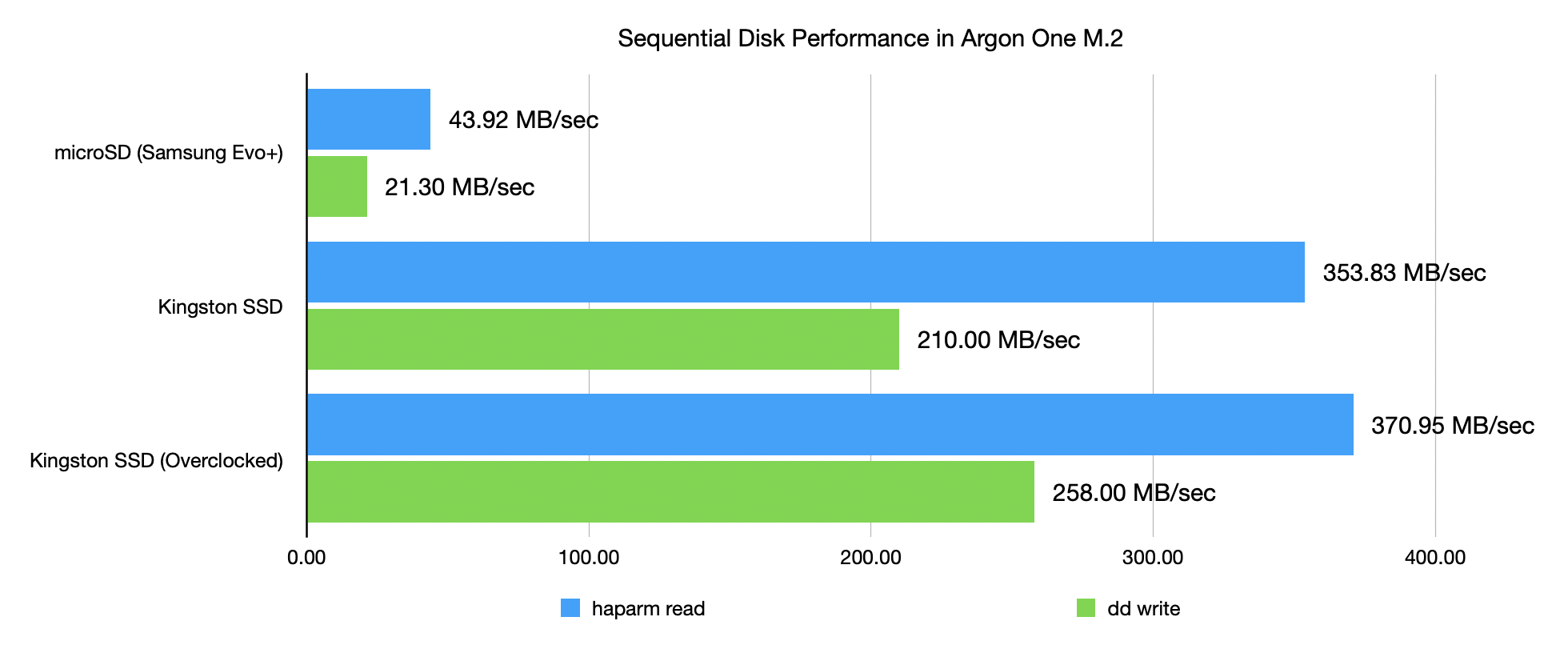 Argon One M.2 SSD vs microSD performance - sequential