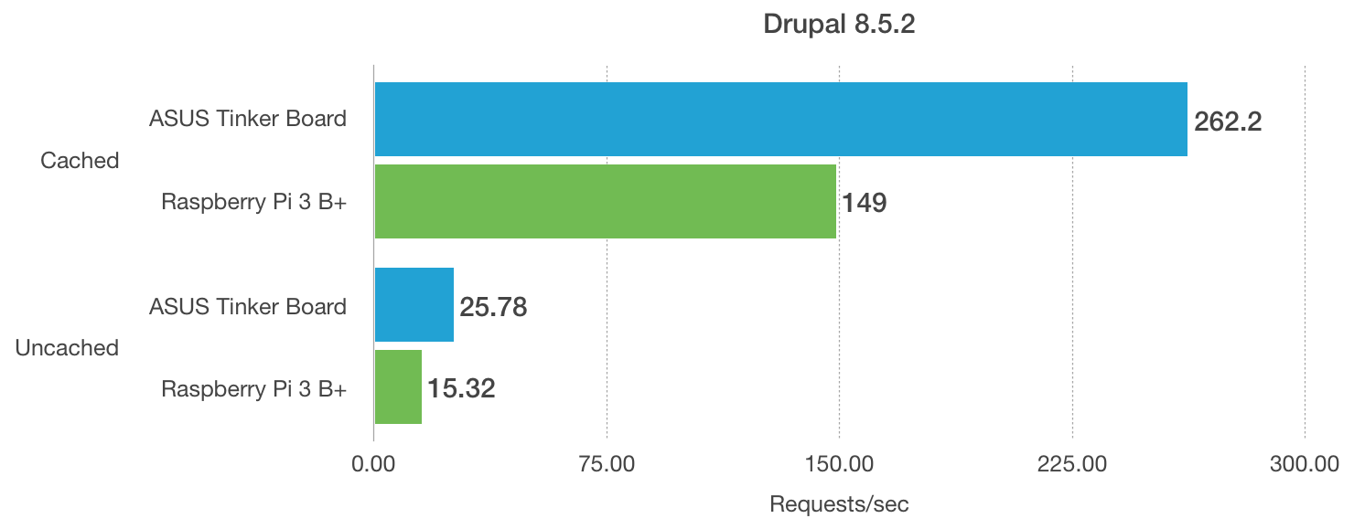 ASUS Tinker Board and Raspberry Pi model 3 B+ Benchmarks - Drupal CMS page load performance