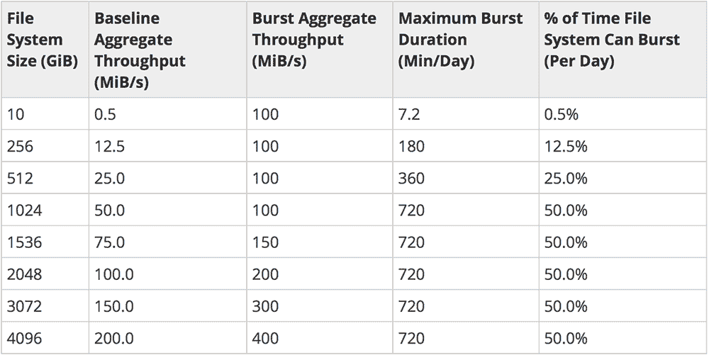 AWS EFS data volume size to bandwidth and burst credits chart