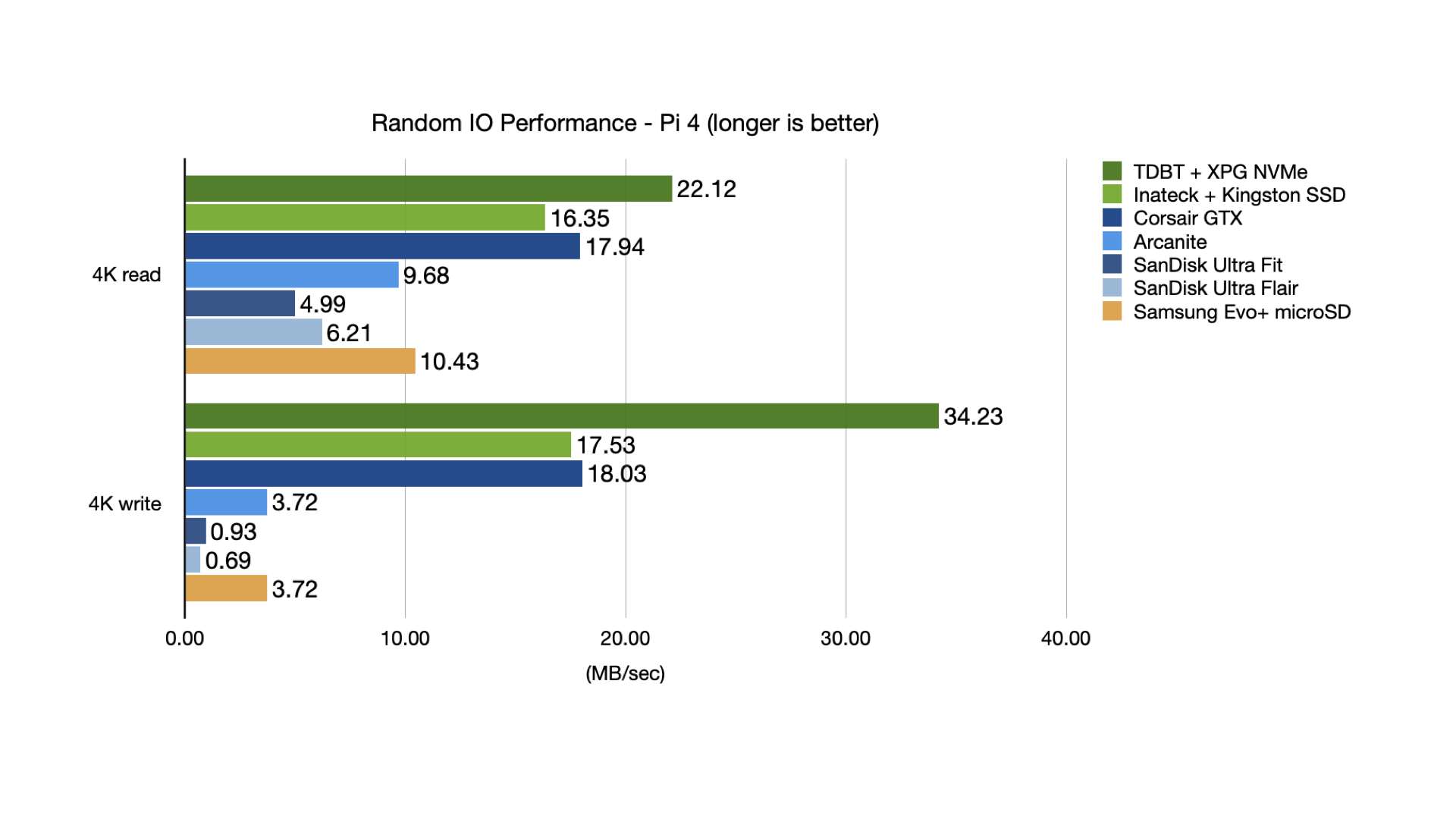 Random IO performance of different USB drives on Raspberry Pi