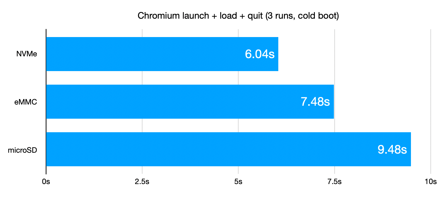 Chromium usage benchmarks for NVMe, eMMC, and microSD on the Pi
