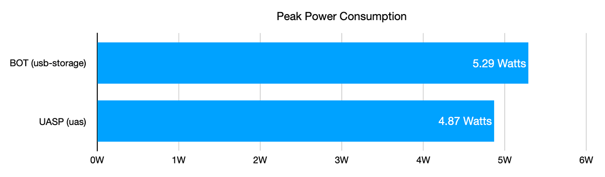 UASP power consumption benchmark on Pi 4