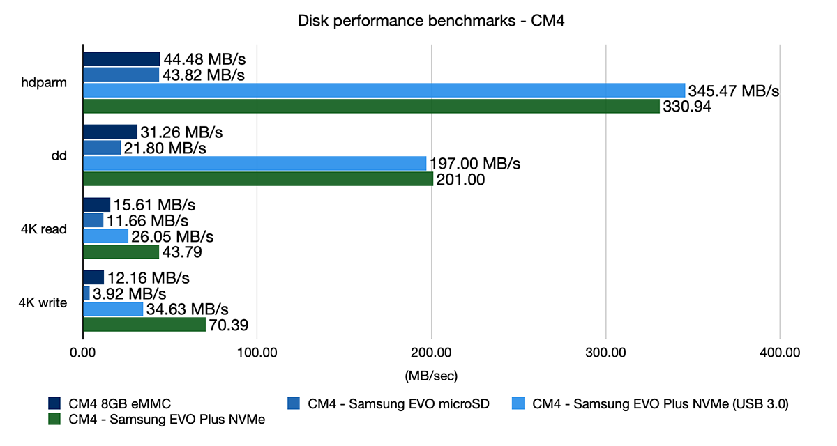 Compute Module 4 - eMMC, microSD, USB, and NVMe performance benchmark