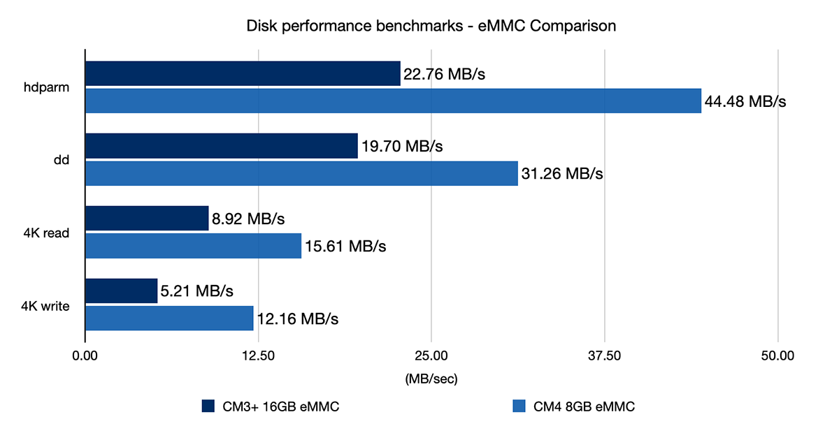 Compute Module 4 - eMMC disk performance benchmark