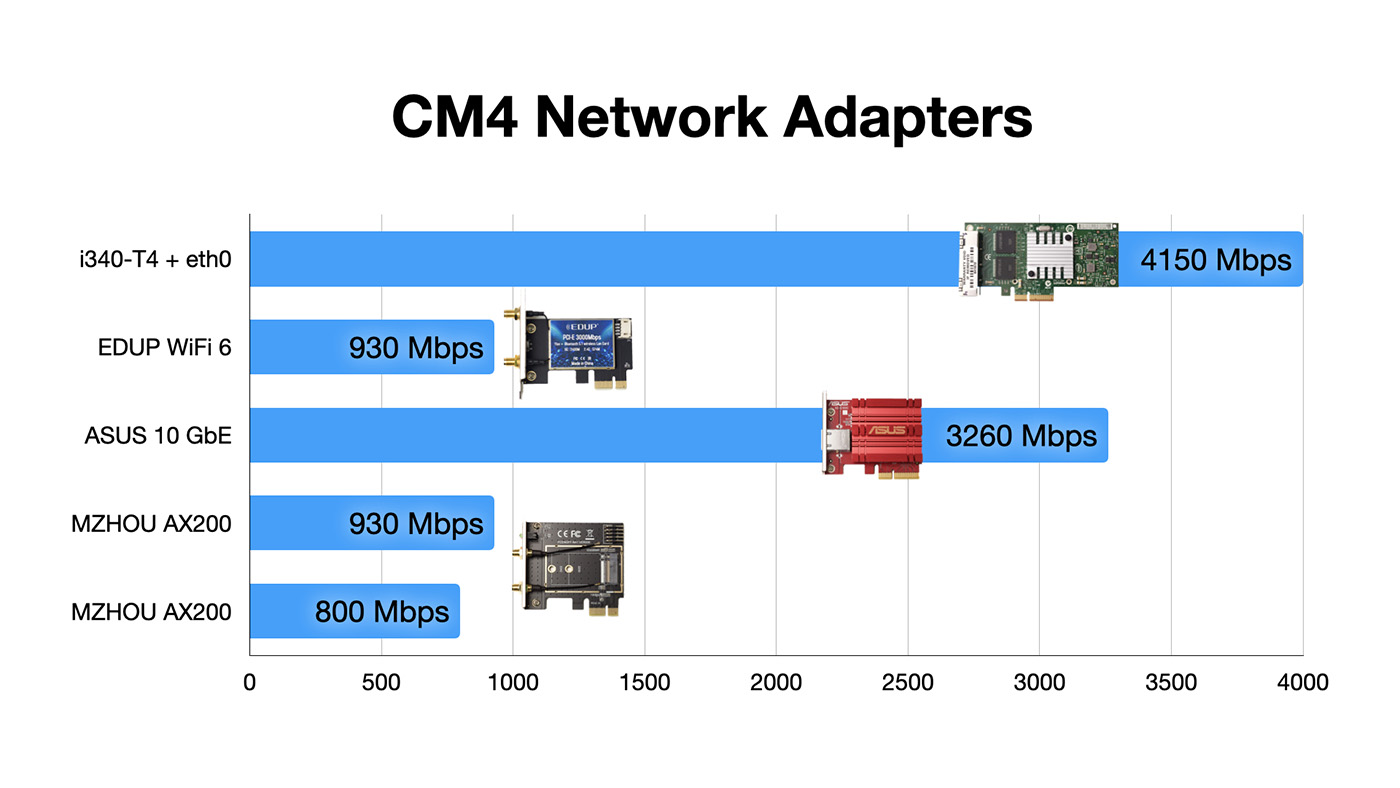Compute Module 4 Network Adapter Speed Benchmark Results
