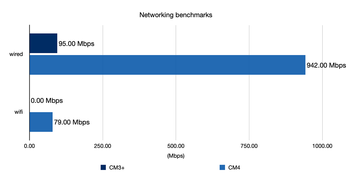 Compute Module 4 - network and WiFi performance benchmark
