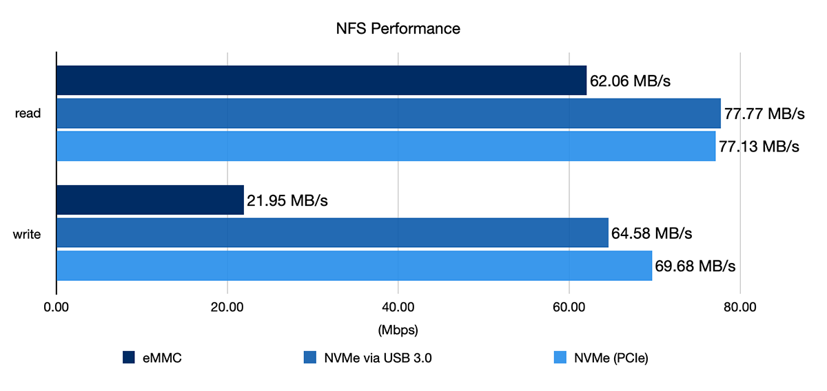 Compute Module 4 - NFS network copy performance benchmark