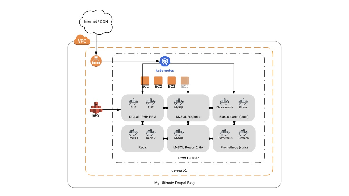 Complex Drupal hosting architecture in AWS VPC with Kubernetes