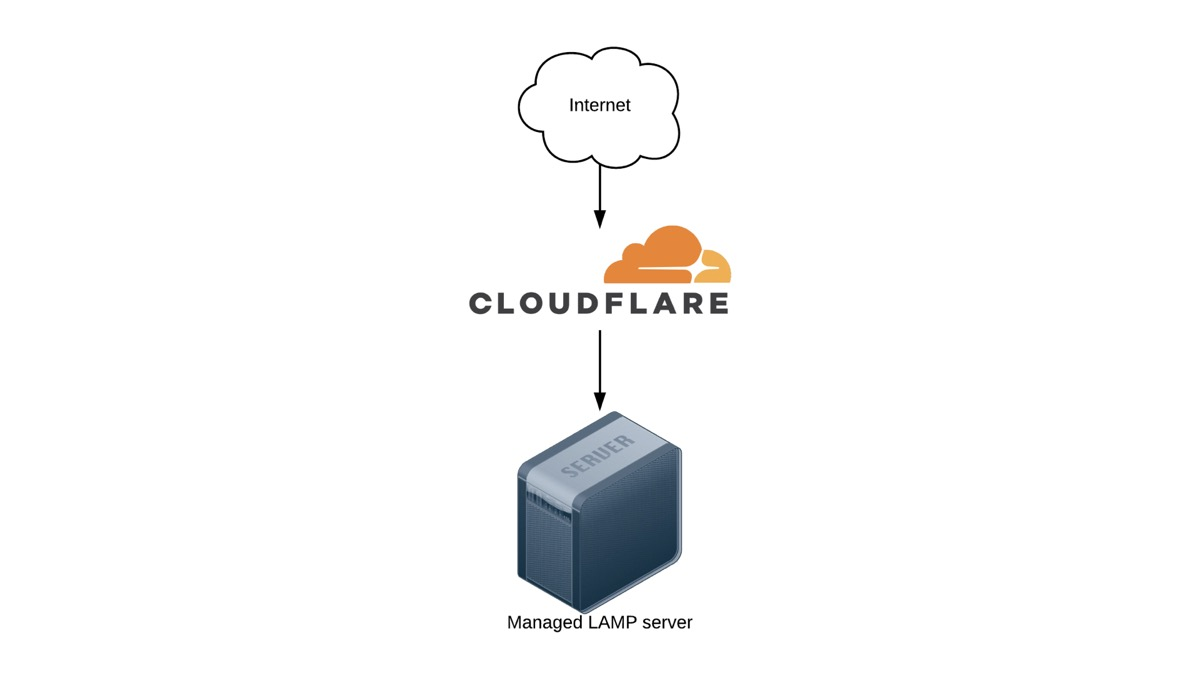 Simple Drupal hosting architecture with a LAMP server and CloudFlare