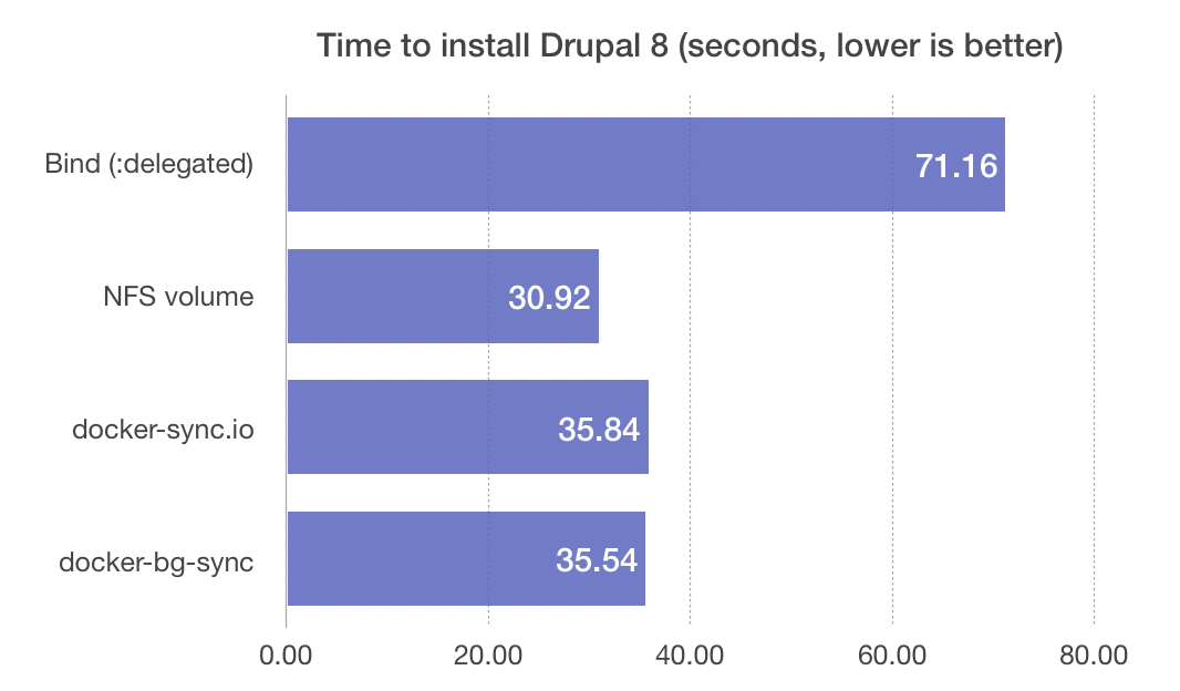 Time to install Drupal 8 - different Docker volume sync methods