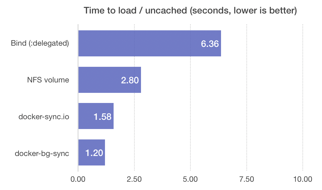 Time to first Drupal 8 page load - different Docker volume sync methods