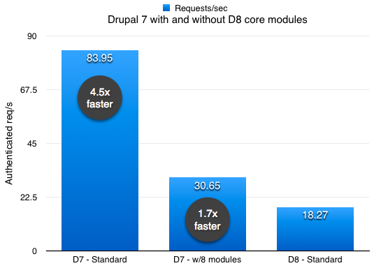 Drupal 7 vs Drupal 8 with D8 core modules included in Drupal 7
