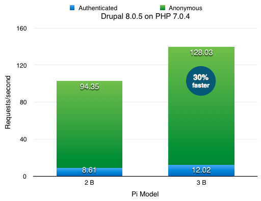 Drupal 8.0.5 and PHP 7.0.4 performance on Raspberry Pi 2 vs Raspberry Pi 3