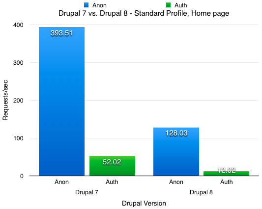 Drupal 8 vs Drupal 7 standard profile performance on home page load - anonymous vs authenticated