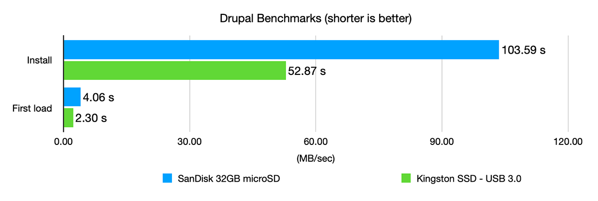 Drupal PHP Installation Benchmarks on Pi 4 with microSD vs USB SSD