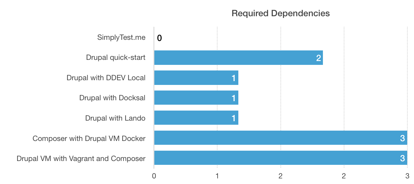 How many dependencies are required per development environment