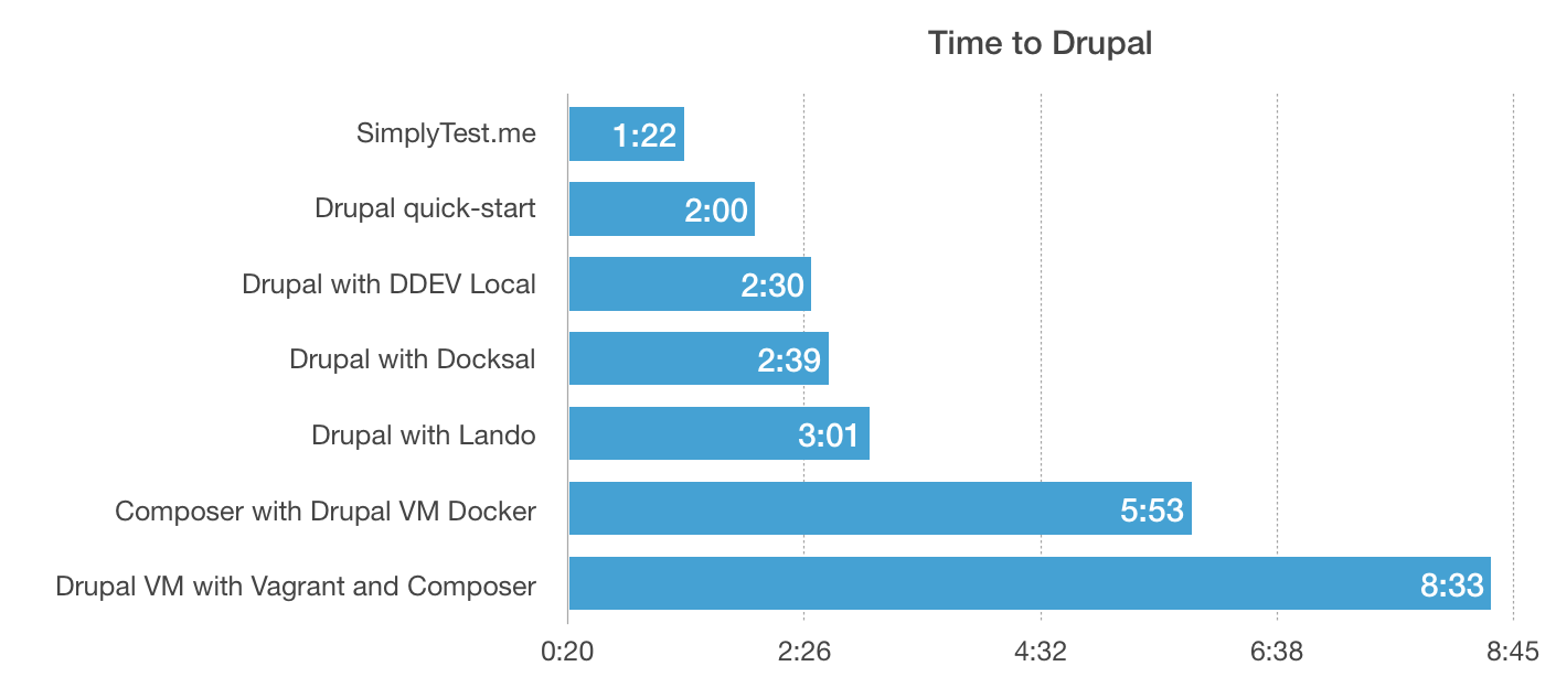 Time to Drupal - how long it takes different development environments to go from nothing to running Drupal