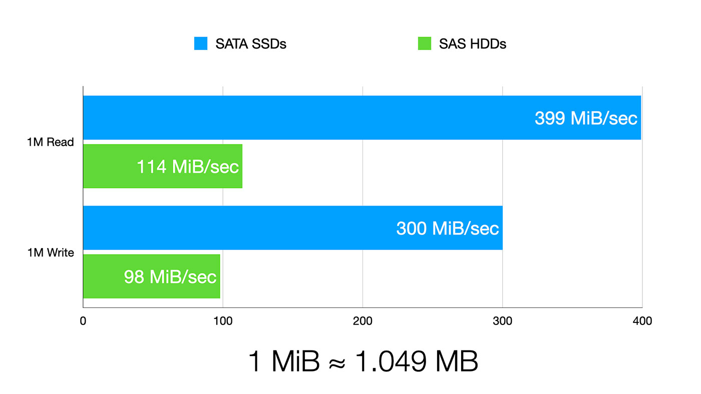 fio 1 MB random read and write performance benchmark results on SATA SSD and SAS HDD arrays