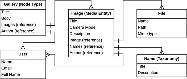 Drupal image gallery website content architecture diagram