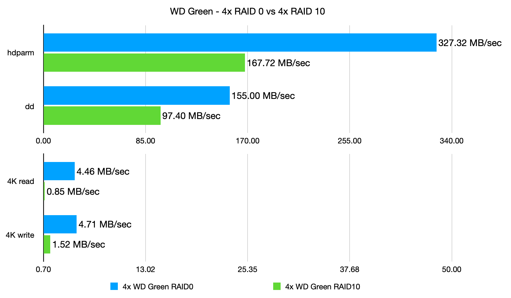 WD Green Hard drives - 4x in RAID 0 vs RAID 10