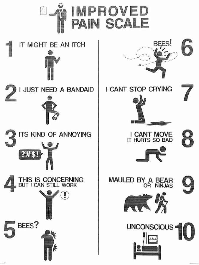 Improved pain scale 1-10