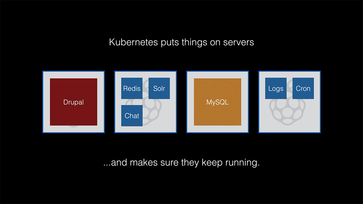 Kubernetes Explainer Slide 2 - Kubernetes Puts Apps on Servers