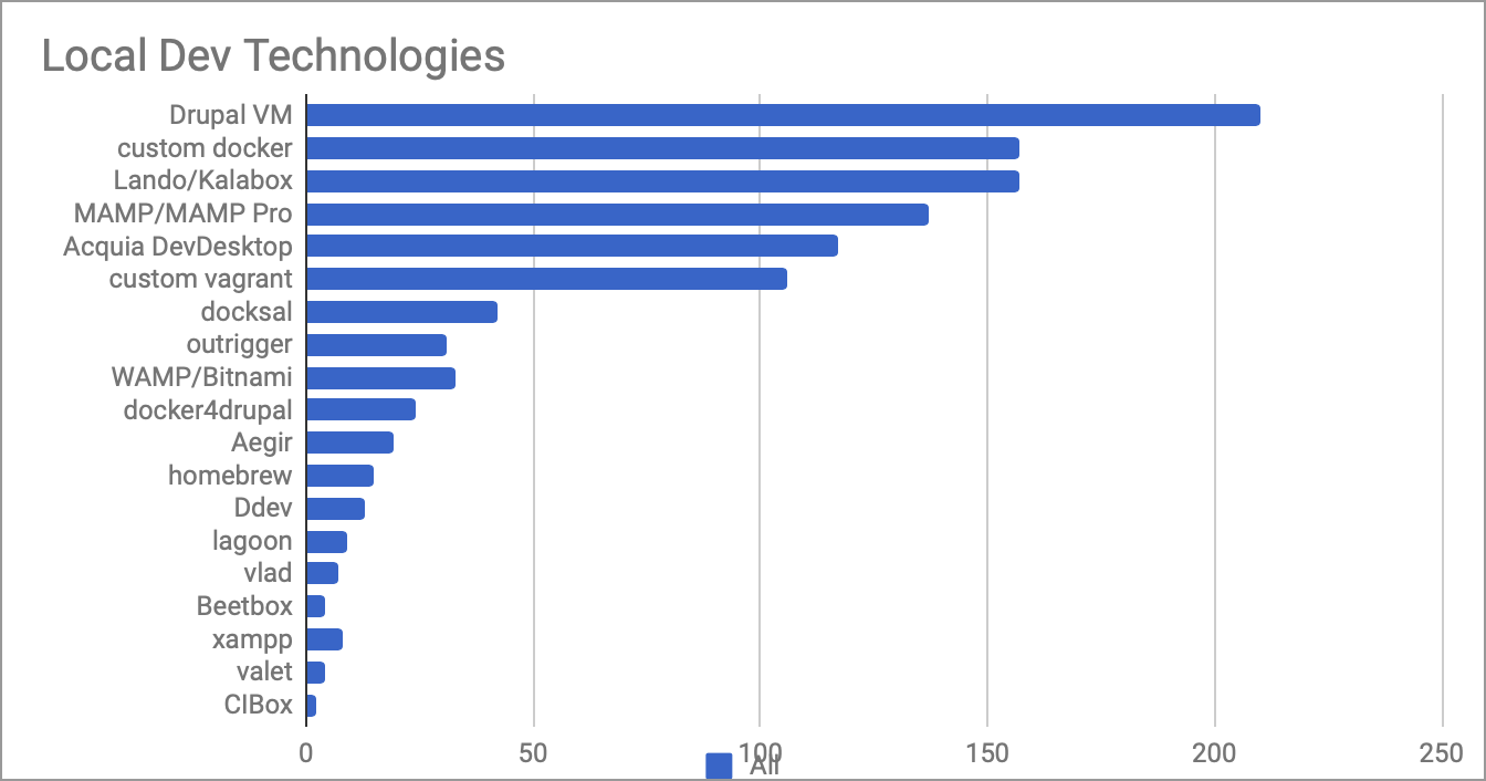 Local development environments - 2018 usage stats