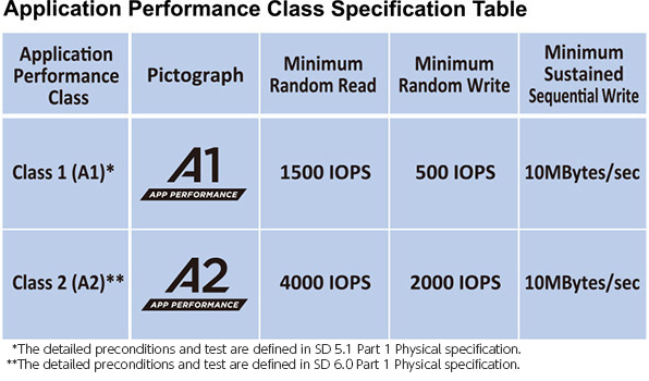 microSD A1 and A2 Application performance class standards