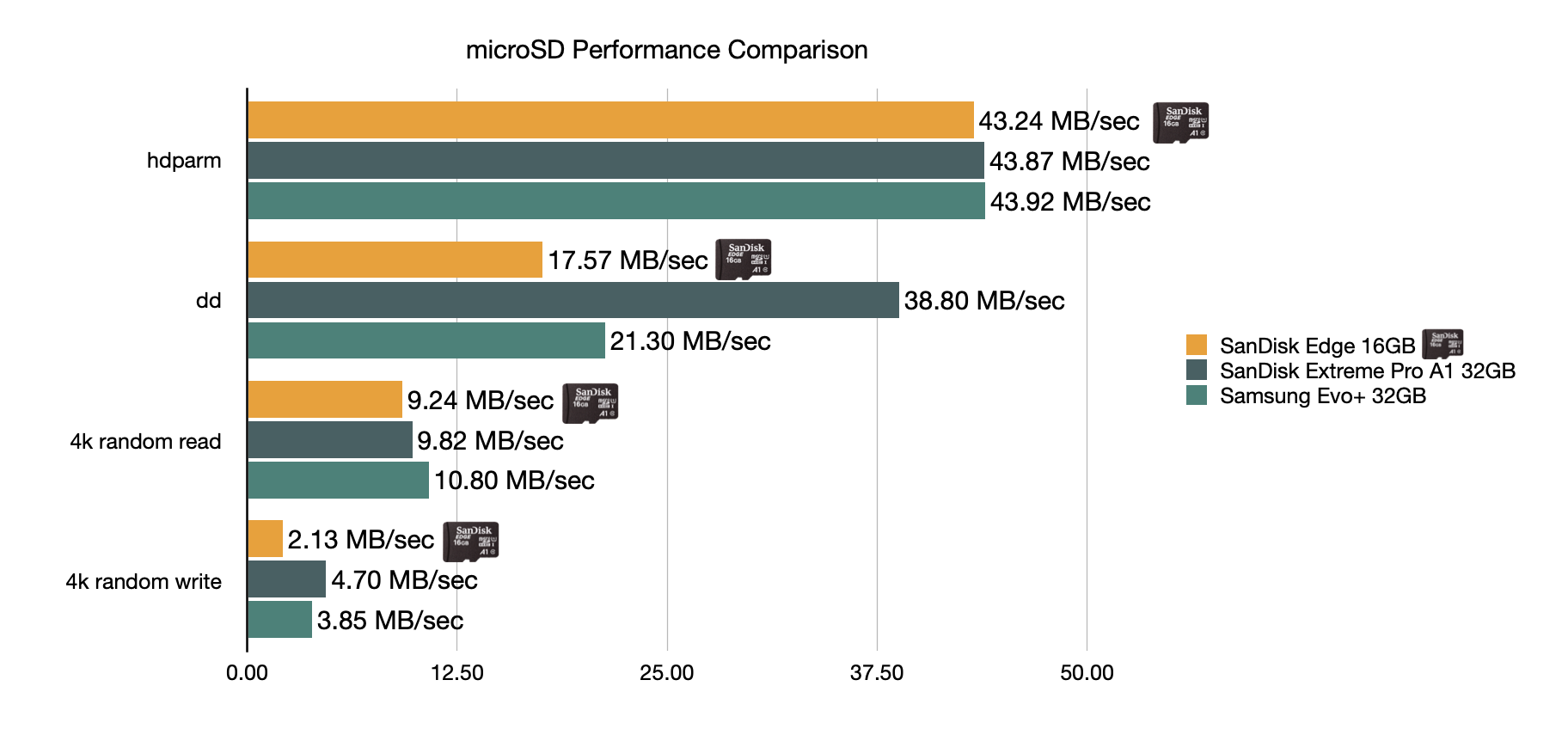 microSD card performance comparison - SanDisk Edge