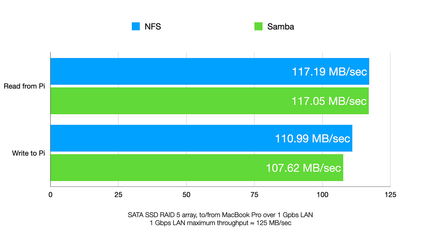 NFS and Samba performance for NAS with Pi Hardware RAID
