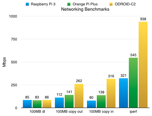 ODROID-C2 - Networking benchmarks vs Raspberry Pi 3 and Orange Pi Plus