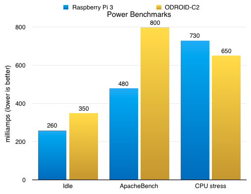 ODROID-C2 - Power benchmarks vs Raspberry Pi 3