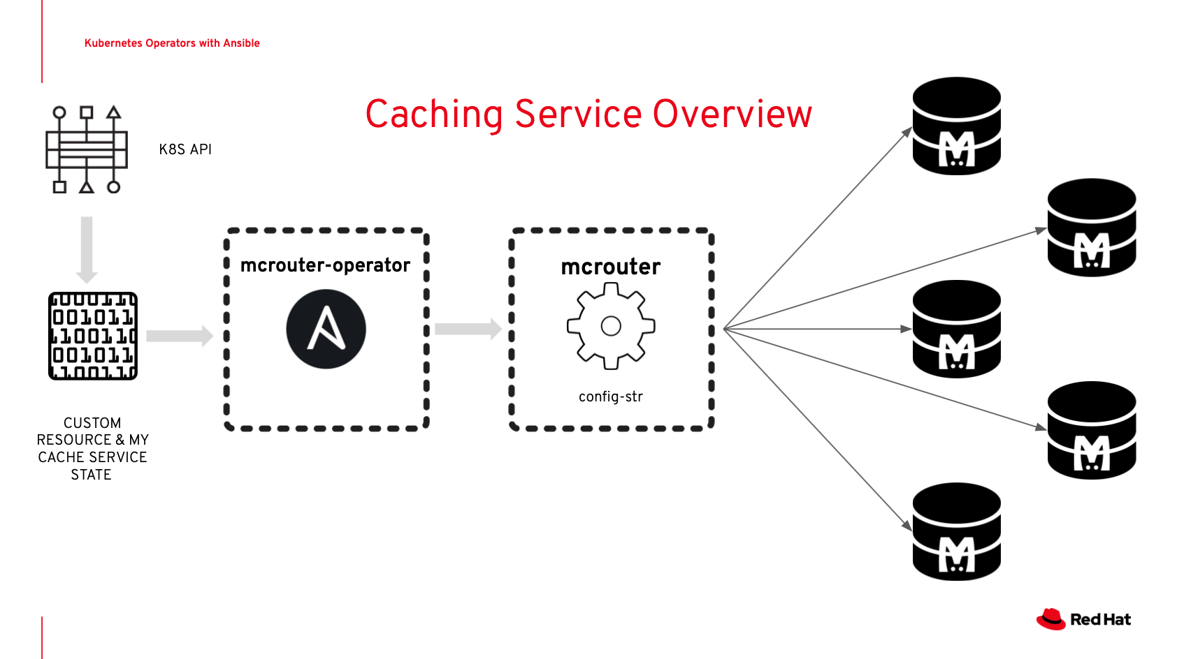 RHTE Kubernetes Operator SDK with Ansible caching example slide architecture overview